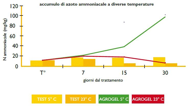 Azoto-ammoniacale_ok