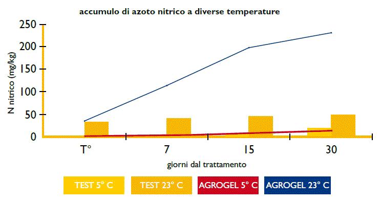 Azoto-nitrico-temperatura_o