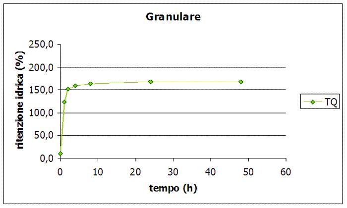 Grafico-granulare